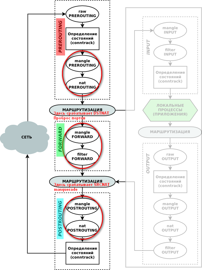 Диаграмма Netfilter Mikrotik