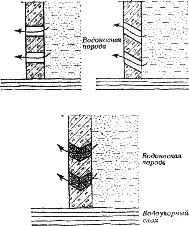 Формы отверстий водоприемной части колодца при боковом притоке воды