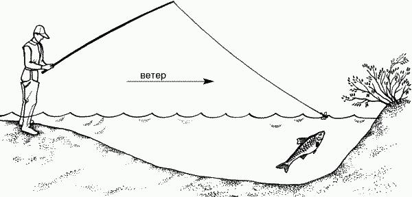 Ловля язя по ветру без поплавка и грузила