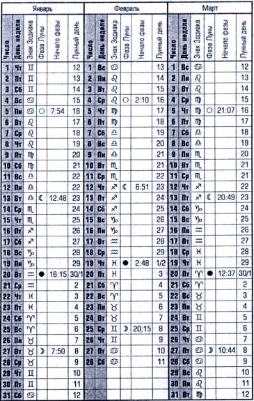2016 for Lunar fishing calendar 2017