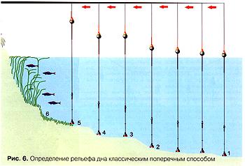 определение места для ловли рыбы