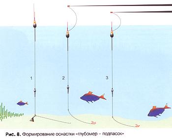 поплавок для рыбалки на реке