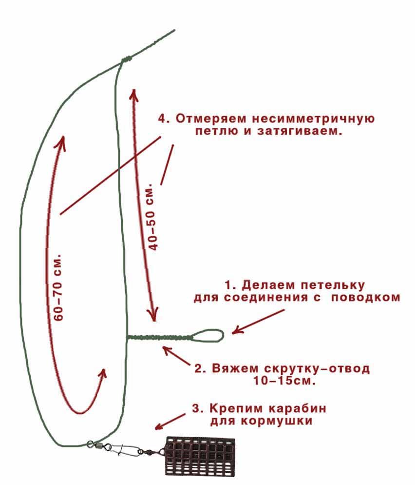 несимметричная петля оснастка