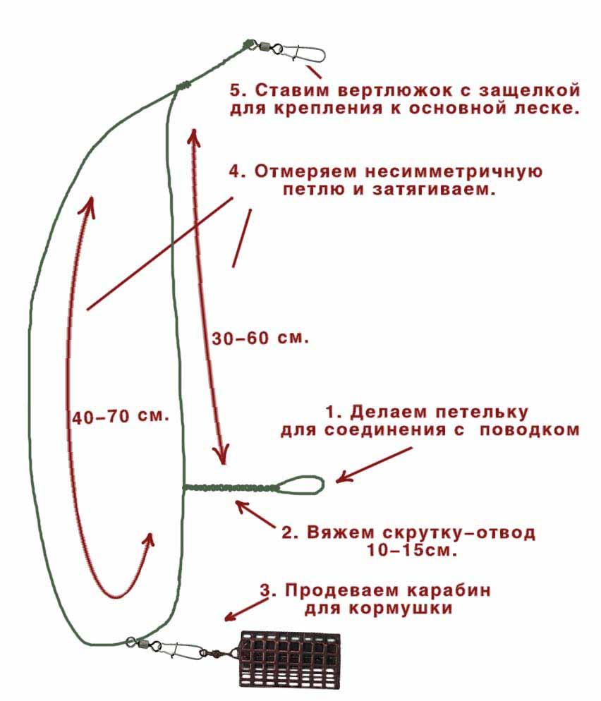 Как сделать петлю гарднера для фидера
