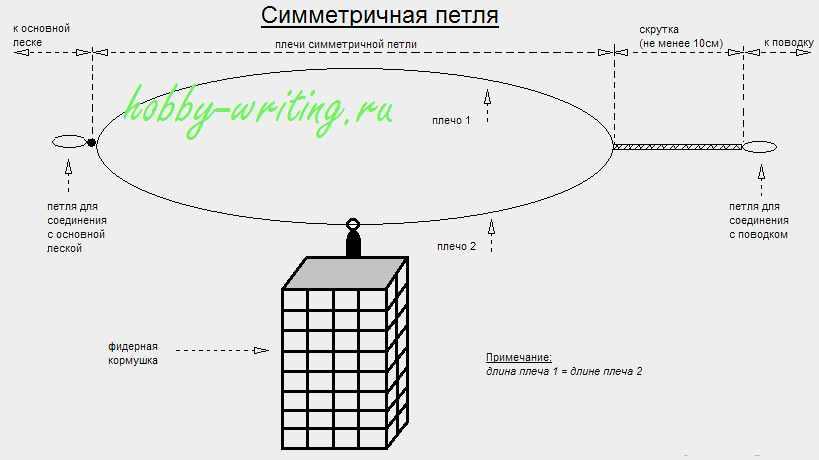 Схема асимметричной фидерной оснастки