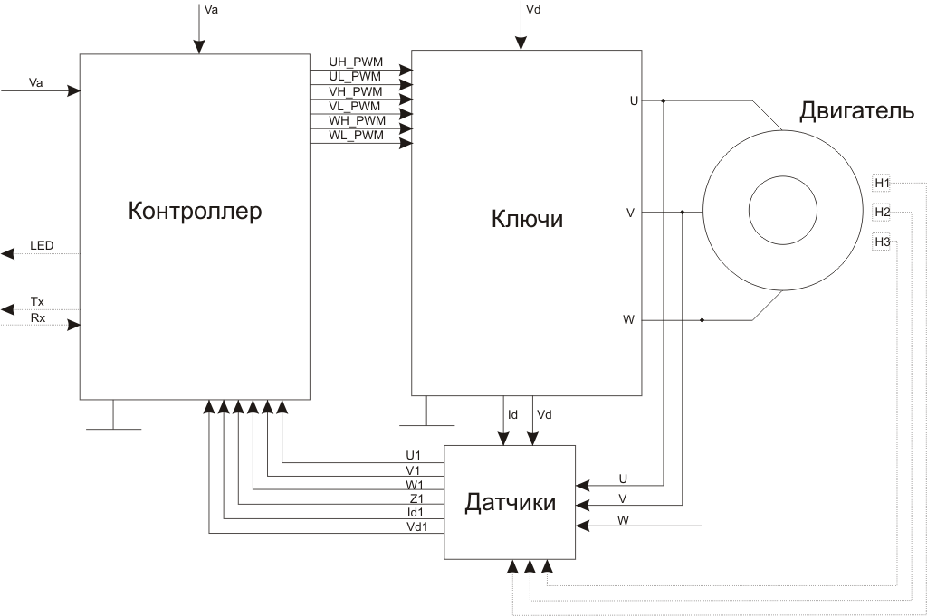 Структура регулятора скорости