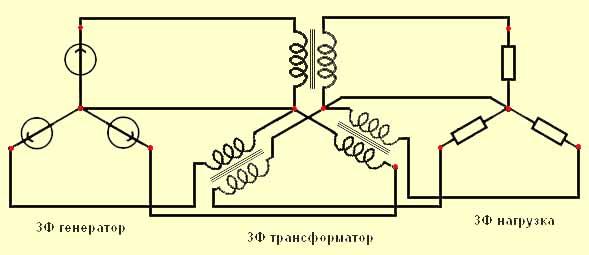 От 3Ф генератора энергия идет